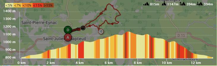 Profil du parcours du Capito trail de Saint-Julien-Chapteuil 2019 - Parcours 13km - 400D+