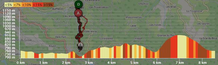 Profil du parcours du trail de Rochetaillée 2019 - Parcours 8km - 320D+