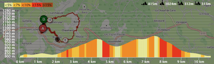 Profil de la marche de 10 km et 300D+ du Capito Trail 2019