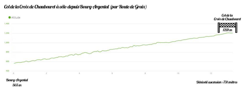Carte du profil et altitude du Col de la Croix de Chaubouret à Vélo depuis Bourg Argental